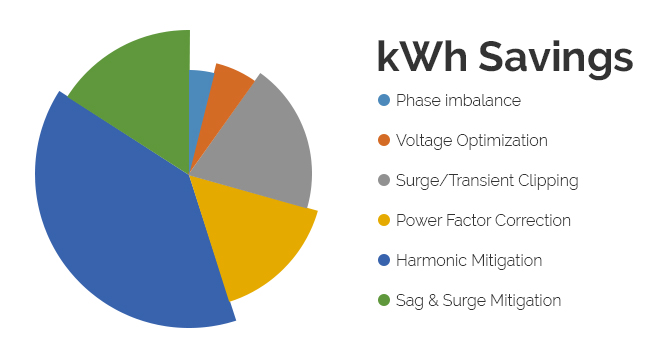 kWh Savings pie chart